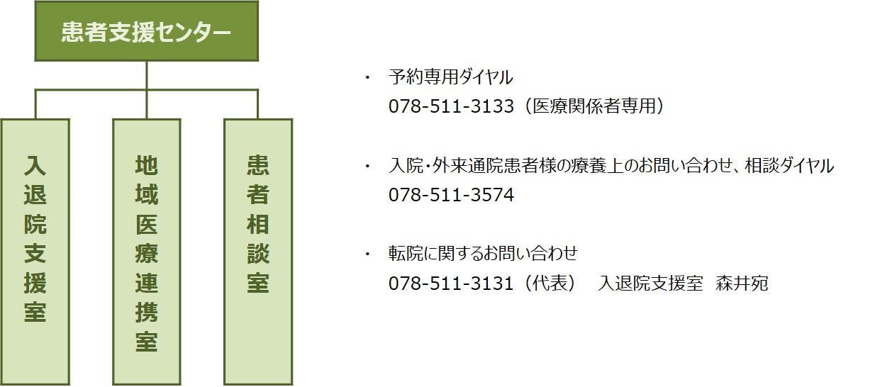 患者支援センター_組織図+問い合わせ先.jpg